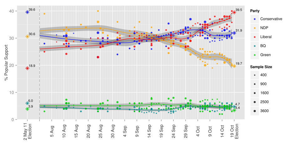 851px version of federal-opinion-polling.png