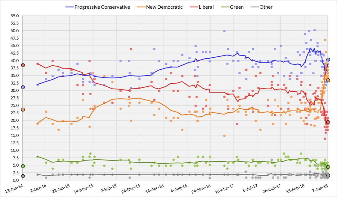 851px version of ON_42nd_provincial_election_polling.png