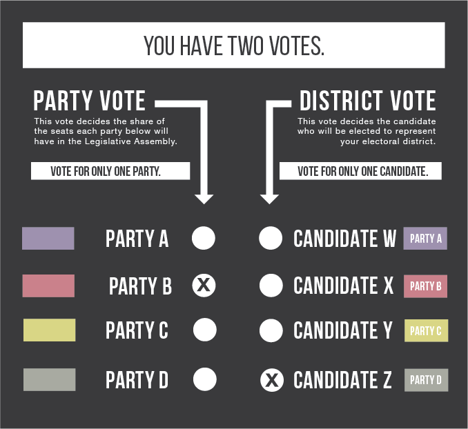 582px version of IMAGE2-MMP-ballot.png