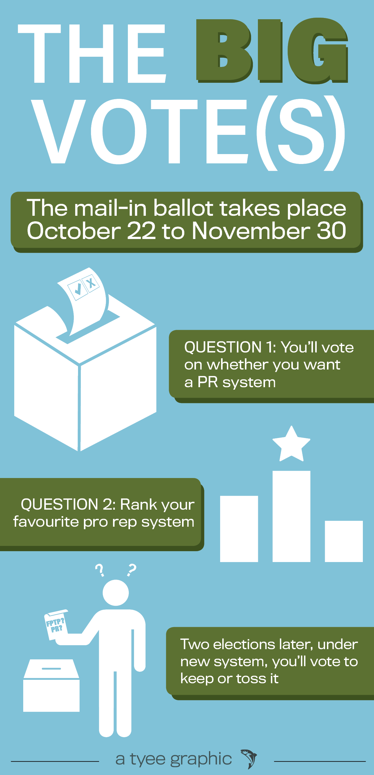 960px version of Referendum ballot infographic