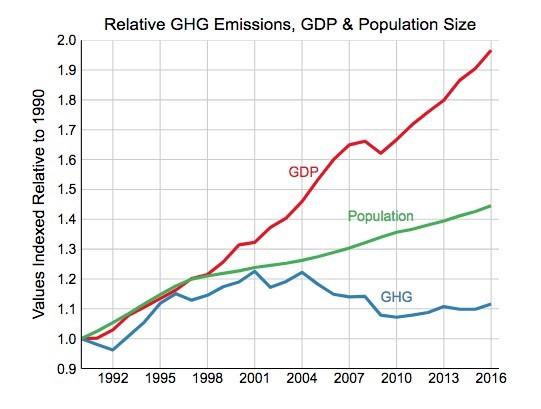 Relative-GHG-Emissions-GDP-Population-Size.jpg