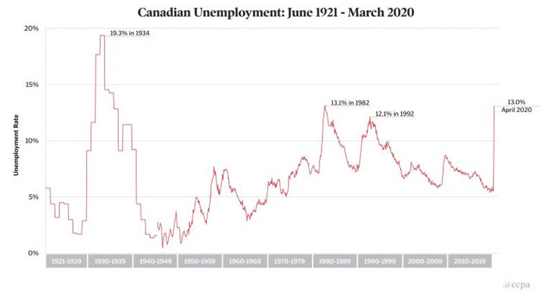 UnemploymentOverTimeCanada.jpg