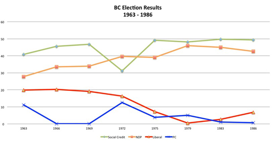 BC election results graph one