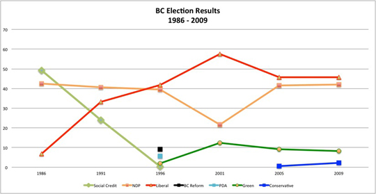 BC election results graph two