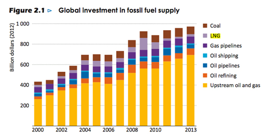 Global fossil fuel investment