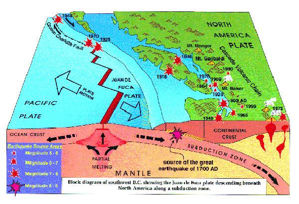 Cascadia Fault Line