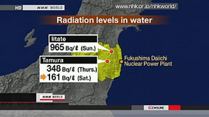 Graph of radiation in Japan