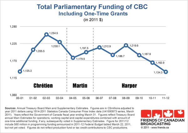 Total funding of CBC graph