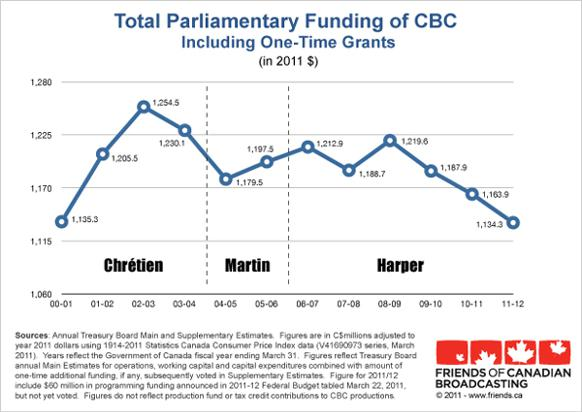582px version of Total funding of CBC graph