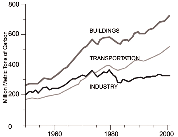 Graph measuring carbon emissions of houses