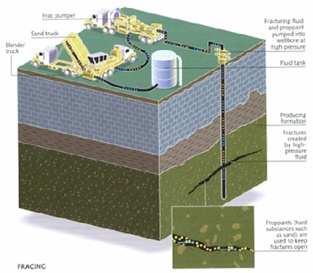 Diagram of fracking process