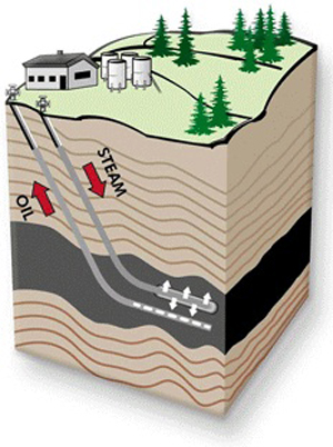 Steam Assistated Gravity Drainage diagram