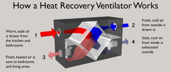 582px version of Diagram of heat recovery ventilator