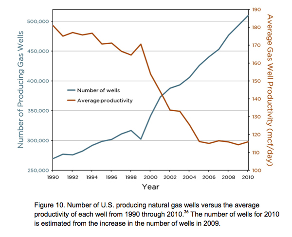 U.S. natural gas production versus productivity