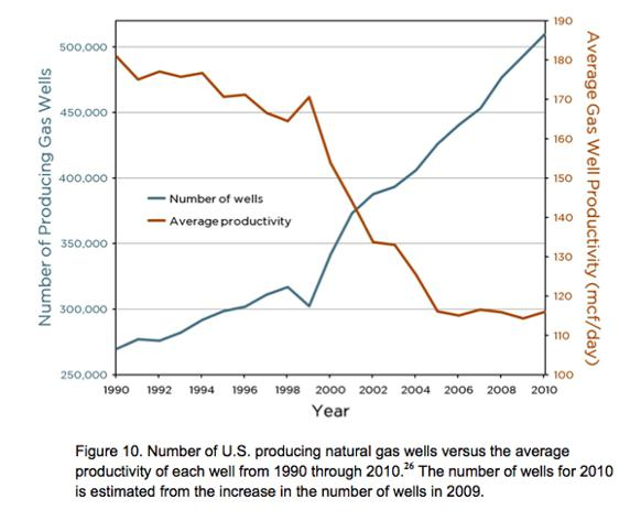 582px version of U.S. natural gas production versus productivity