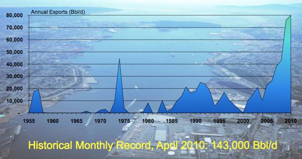 Graph of tanker traffic