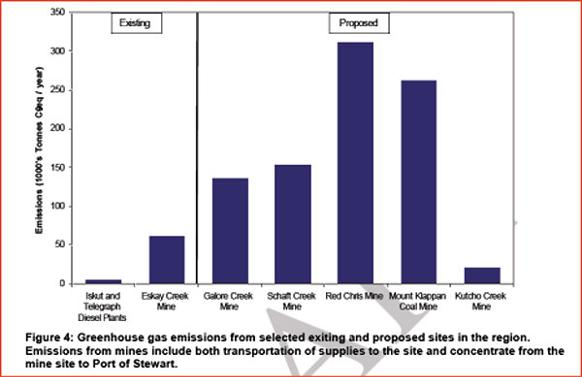 582px version of Greenhouse gas emissions related to proposed new mining in B.C.'s northwest