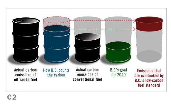 582px version of Carbon Policy Infographic, Oil Barrels