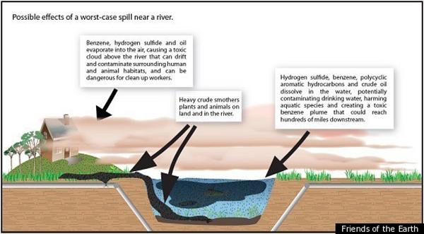 River spill graph