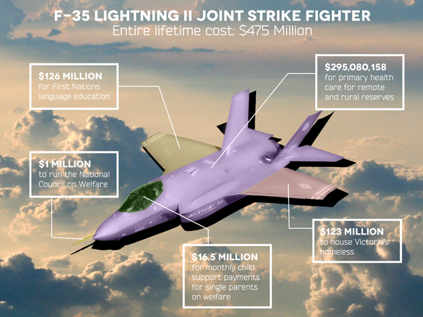 F35 what could it buy graphic