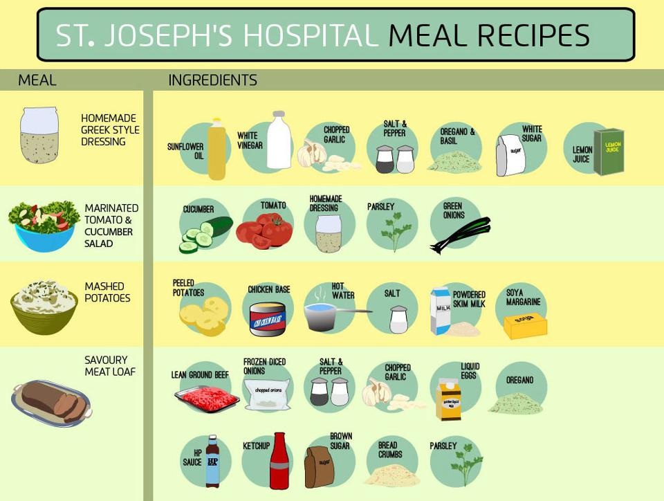 960px version of Hospital meal sources