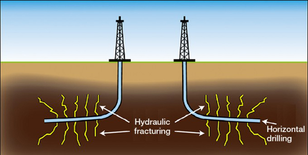 Horizontal drilling diagram