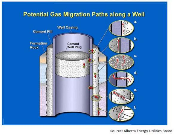 582px version of gas-migration-paths.jpg
