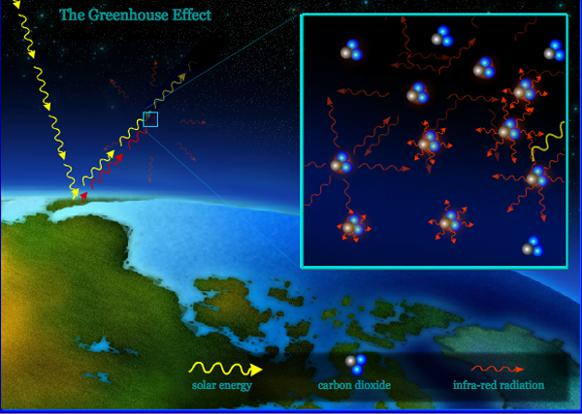 582px version of Greenhouse effect