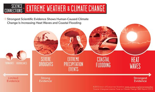 Extreme-Weather-Climate-Change.jpg