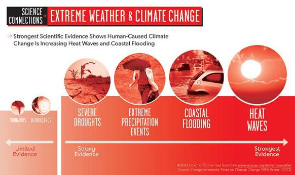 582px version of Extreme-Weather-Climate-Change.jpg