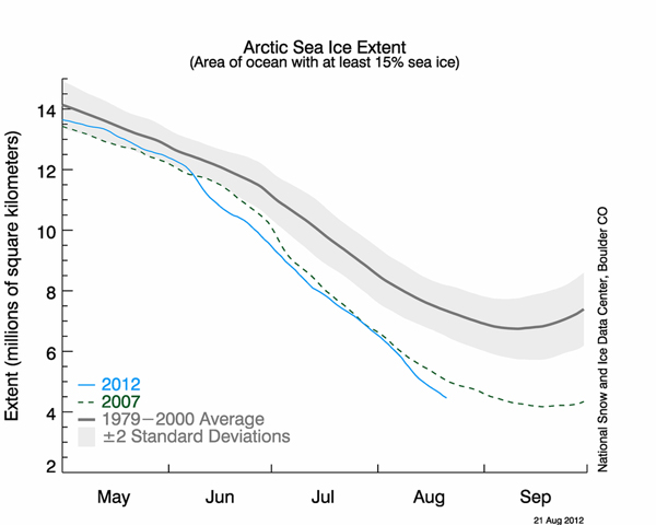 Arctic sea ice timeline