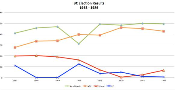 582px version of BC Election results 1963-1986