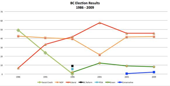 582px version of BC elections results 1986-2009
