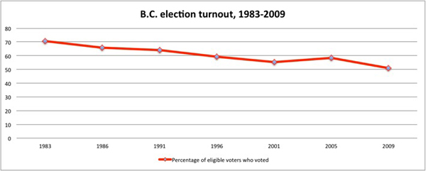 Elections BC Turnout Graph one