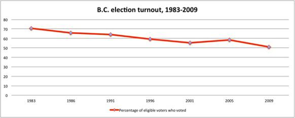582px version of Elections BC Turnout Graph one