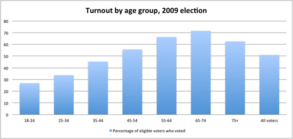 Elections BC Turnout Graph two