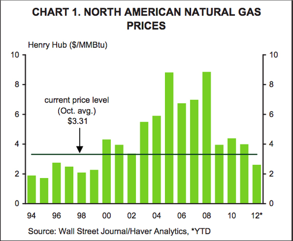Natural Gas North American prices