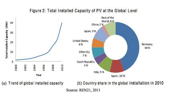 582px version of Total-Installed-PV-Capacity.jpg