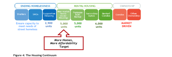 582px version of Housing-Continuum.png