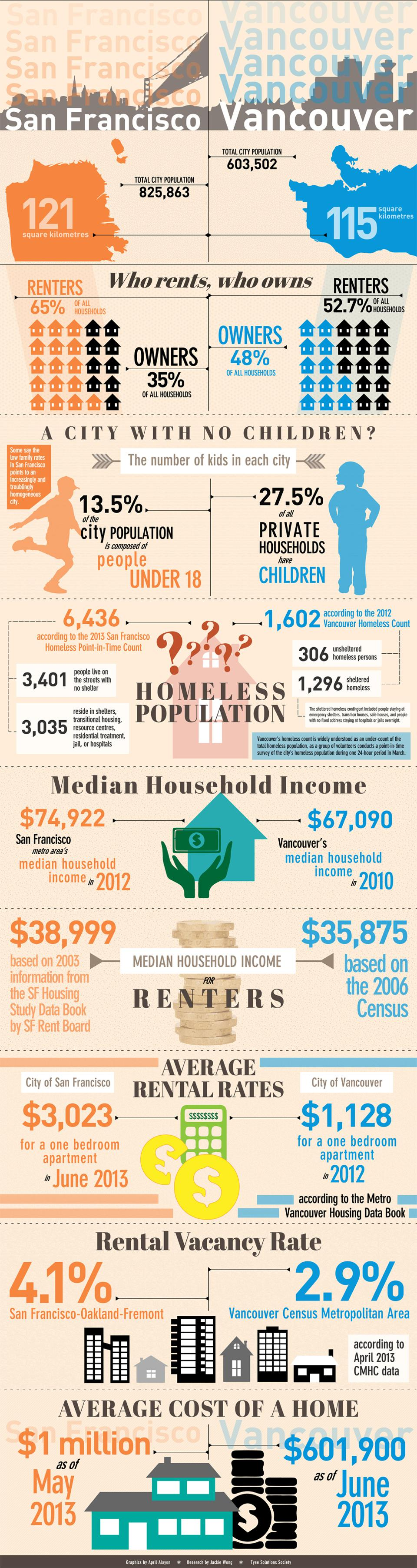 960px version of Generation Rent infographic 2