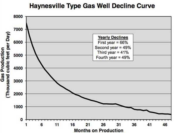 HaynesvilleGraph2_600px.jpg