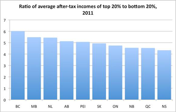 582px version of INEQUALITY - ratio of average after tax income, 600px