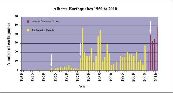 Alberta earthquakes graph