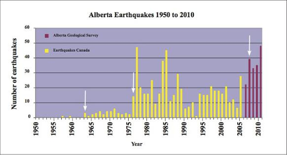 582px version of Alberta earthquakes graph