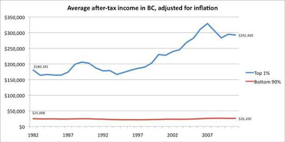 582px version of 2-Average-after-tax-income-adjusted-610px.jpg