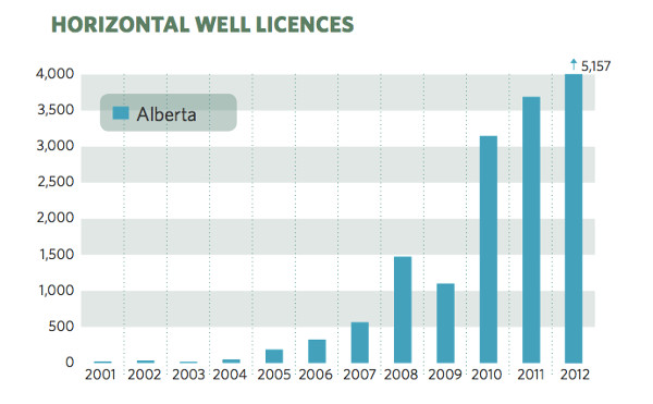 Number of horizontal well licenses granted in Alberta