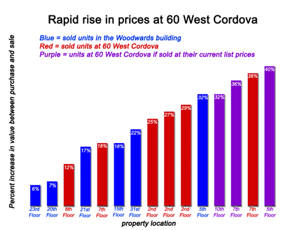 Prices at 60 West Cordova