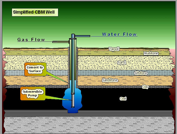 Wellbore diagram