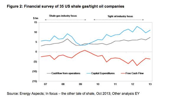Shale gas economics graph