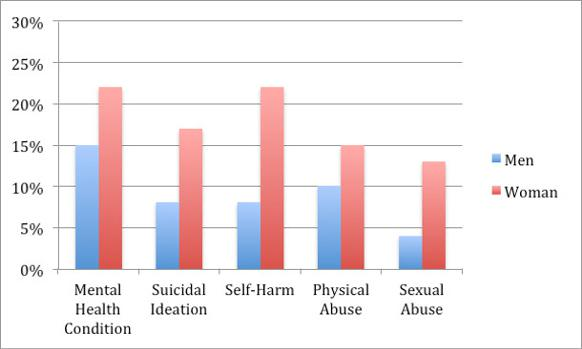 582px version of Graph of adolescent health issues